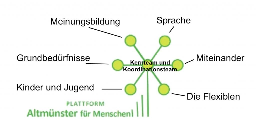Struktur-und-Logo-Altmuenster